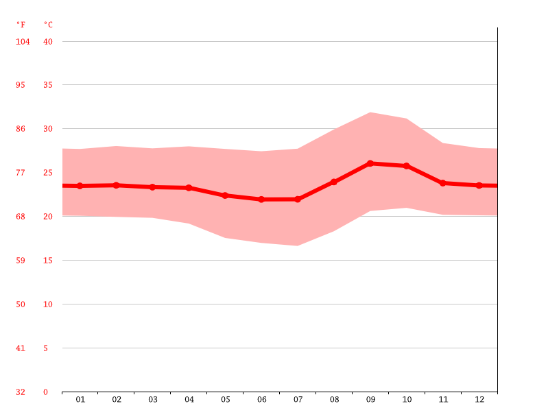 Temperature graph, Trindade