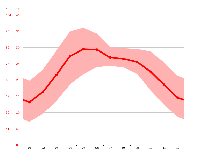 Temperature graph, Haldwani