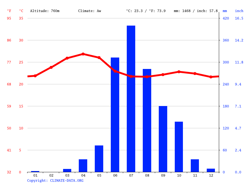 Climate graph // Weather by Month, Belagavi