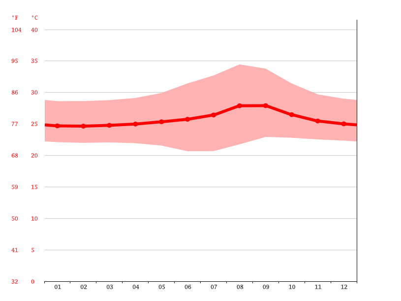 Temperature graph, Alta Floresta
