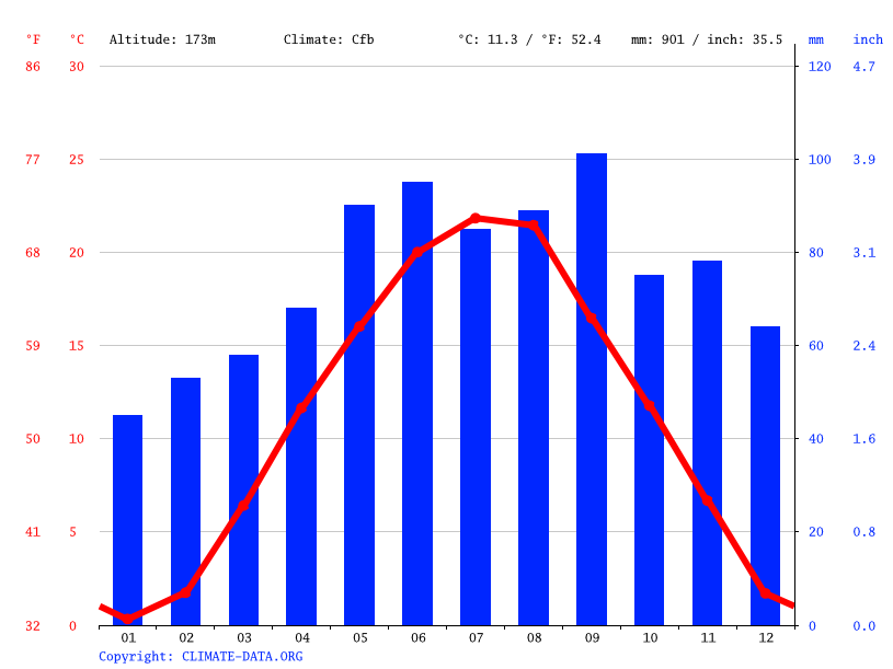 Climate graph // Weather by Month, Varaždin