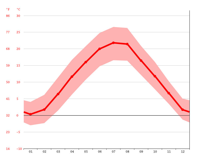 average temperature, Varaždin