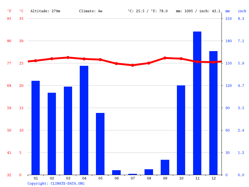 Climate graph // Weather by Month, Kinshasa