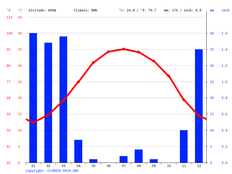 Climate graph // Weather by Month, Lar