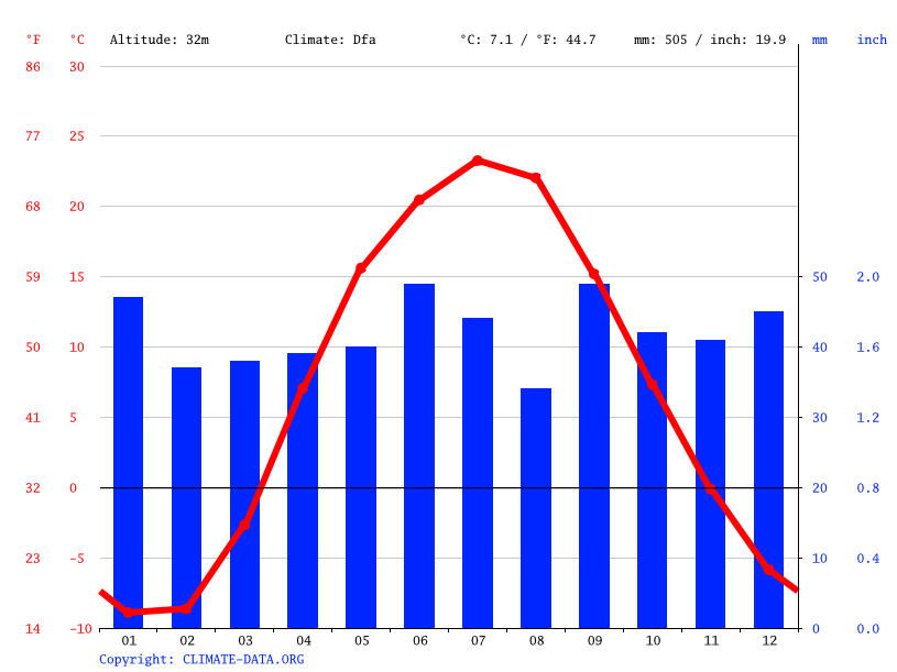 Climate graph // Weather by Month, Balakovo