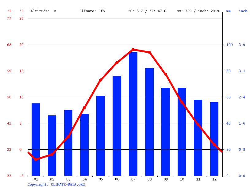 Climate graph // Weather by Month, Kaliningrad