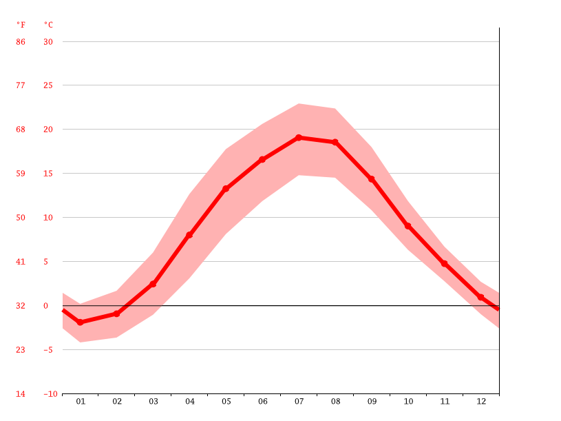 average temperature, Kaliningrad