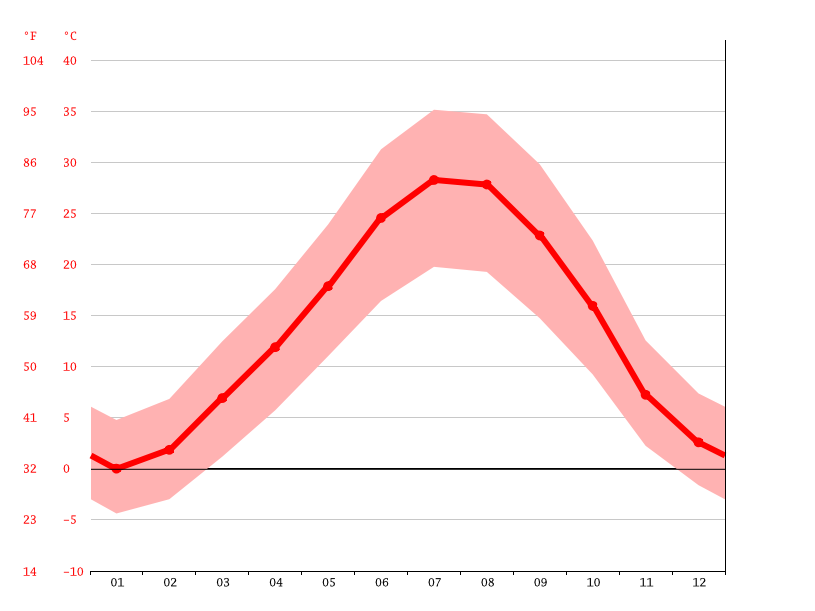 Temperature graph, کنگاور