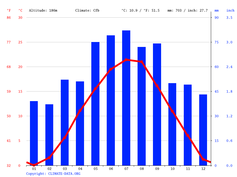 Climate graph // Weather by Month, Vienna