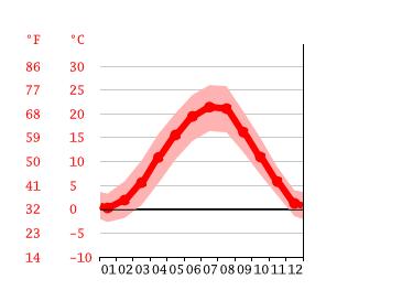 Klima Wien Wetter Klimatabelle Klimadiagramm Fur Wien