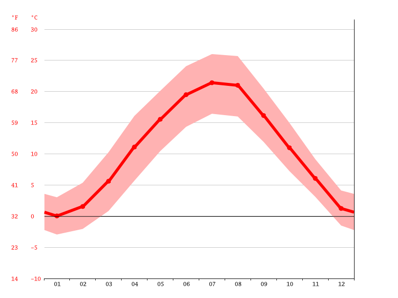 Temperature graph, Vienna