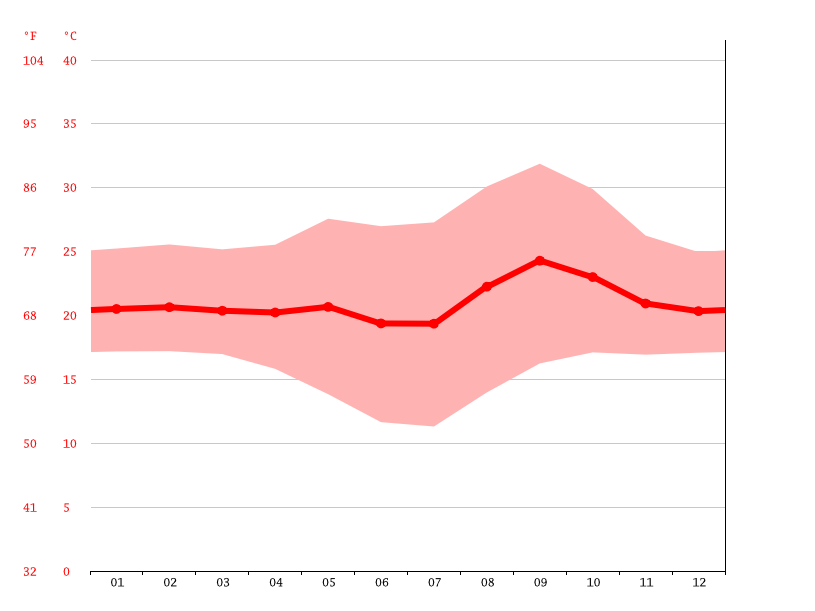 Temperature graph, Luena
