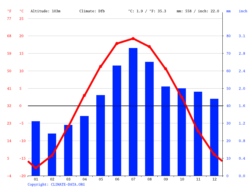 Climate graph // Weather by Month, Амба
