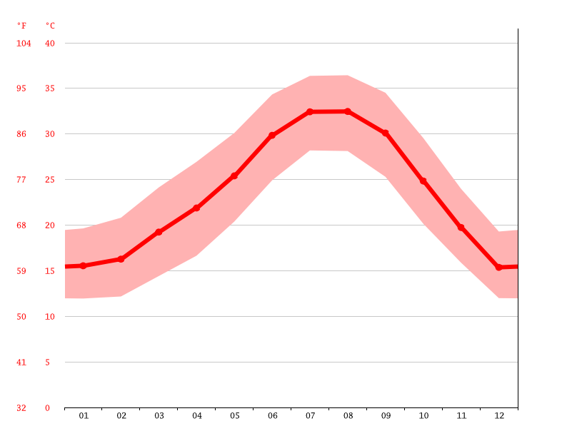 Temperature graph, San Felipe