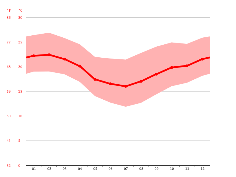 Temperature graph, Mogi das Cruzes