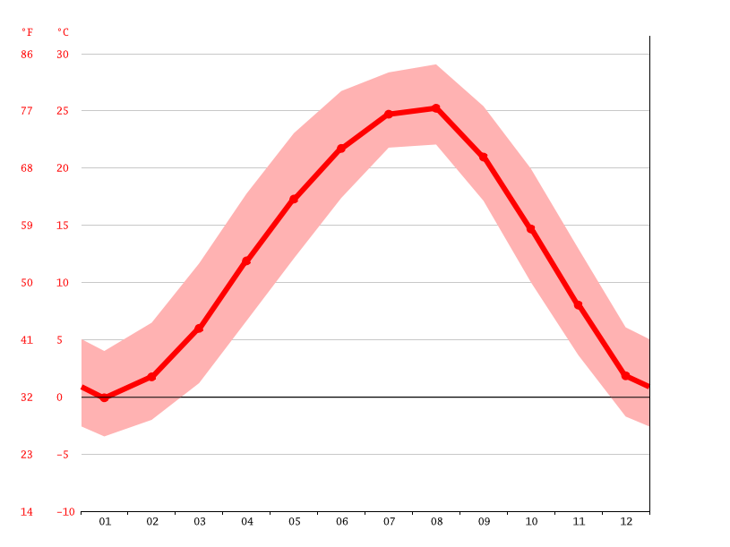 Temperature graph, Gwangju