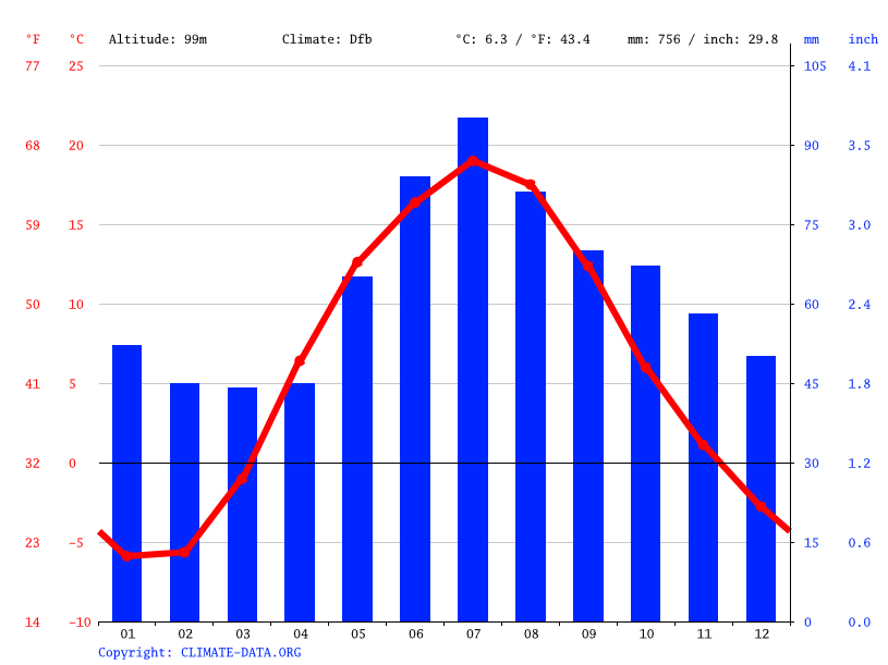 Climate graph // Weather by Month, Velikiye Luki