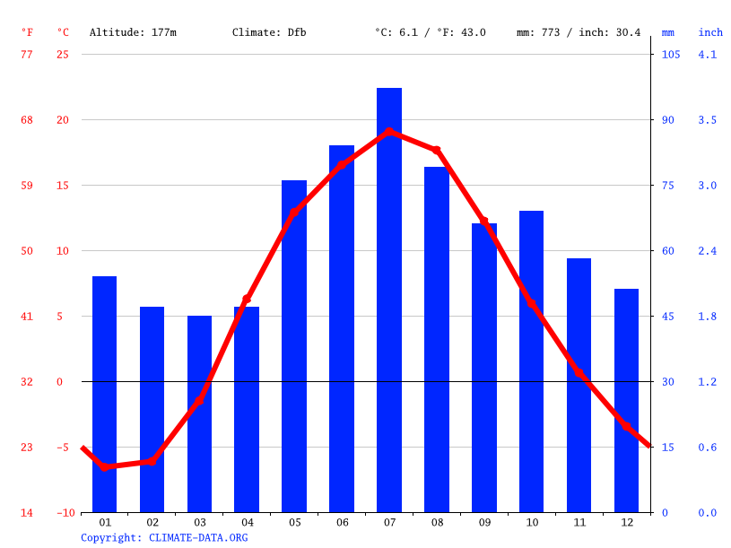 Climate graph // Weather by Month, Smolensk