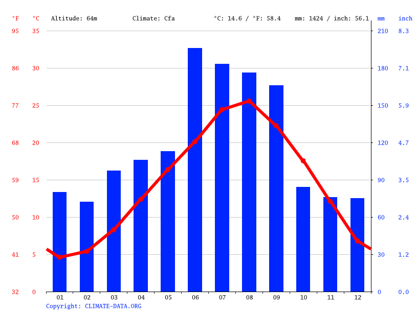 Climate graph // Weather by Month, Jeju