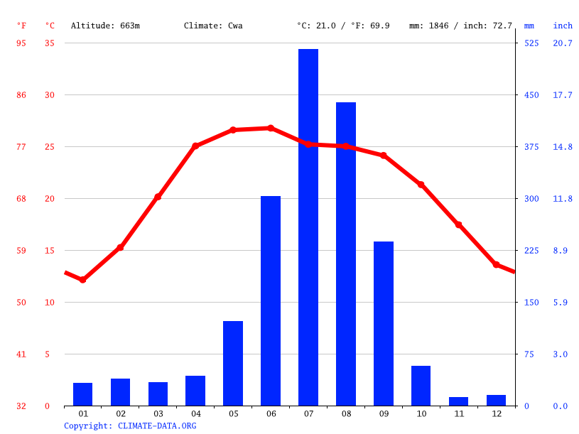 Climate graph // Weather by Month, Tulsipur