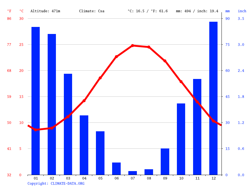 Climate graph // Weather by Month, Agia Foteni