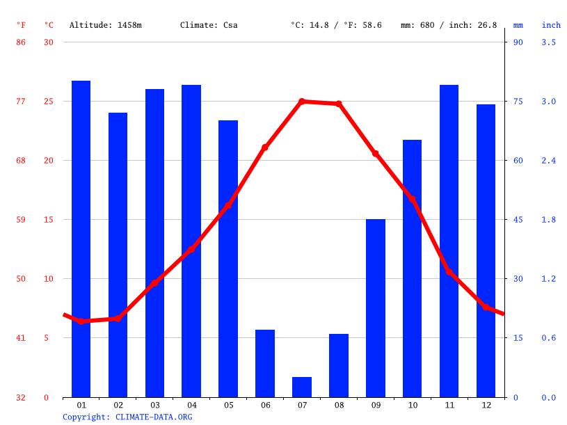 Climate graph, Chrea