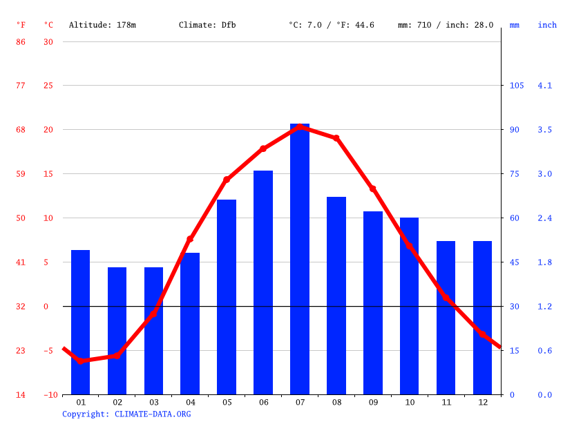 Climate graph // Weather by Month, Bryansk