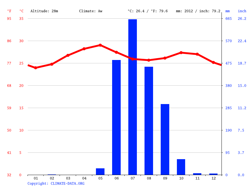 Climate graph // Weather by Month, Worli Koliwada