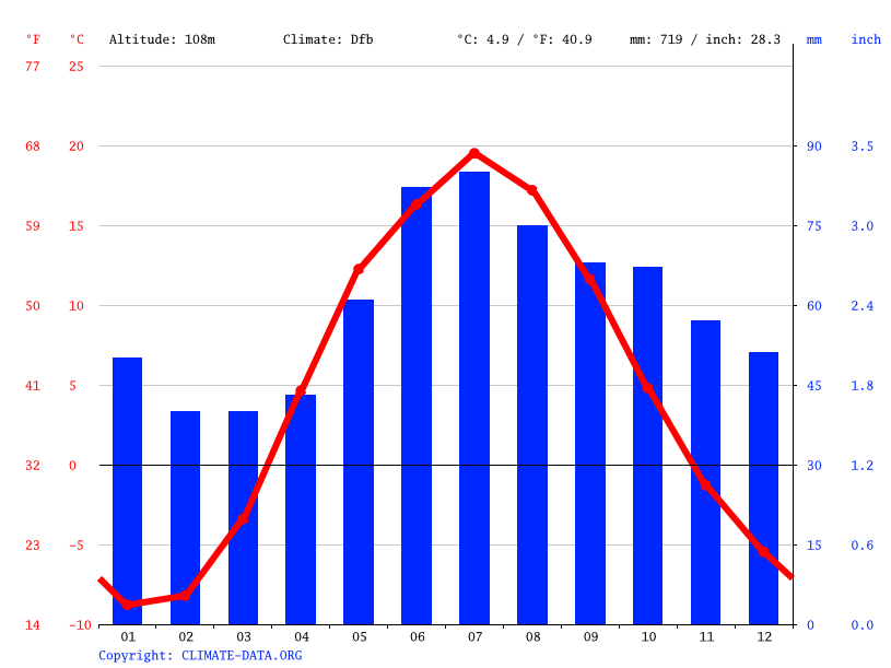 Climate graph // Weather by Month, Pestrecovo