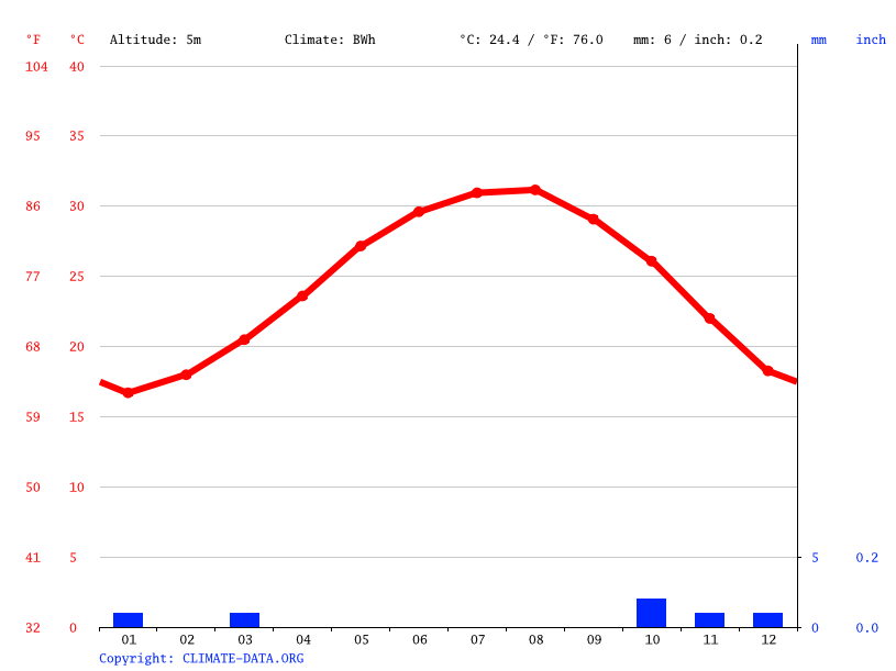 Climate graph // Weather by Month, Hurghada