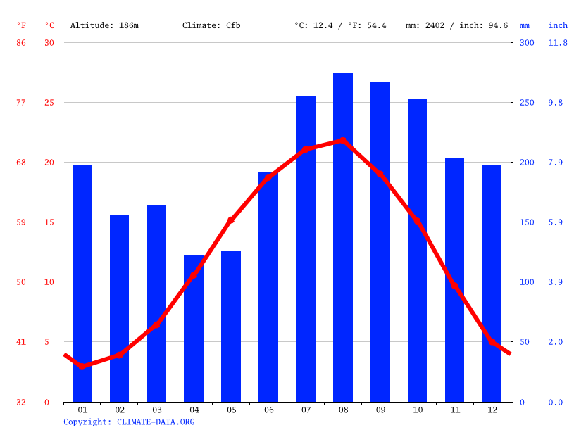 Climate graph // Weather by Month, Makho