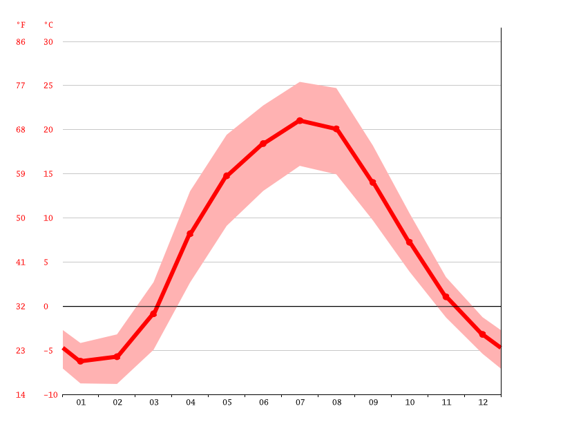 Temperature graph, Kursk
