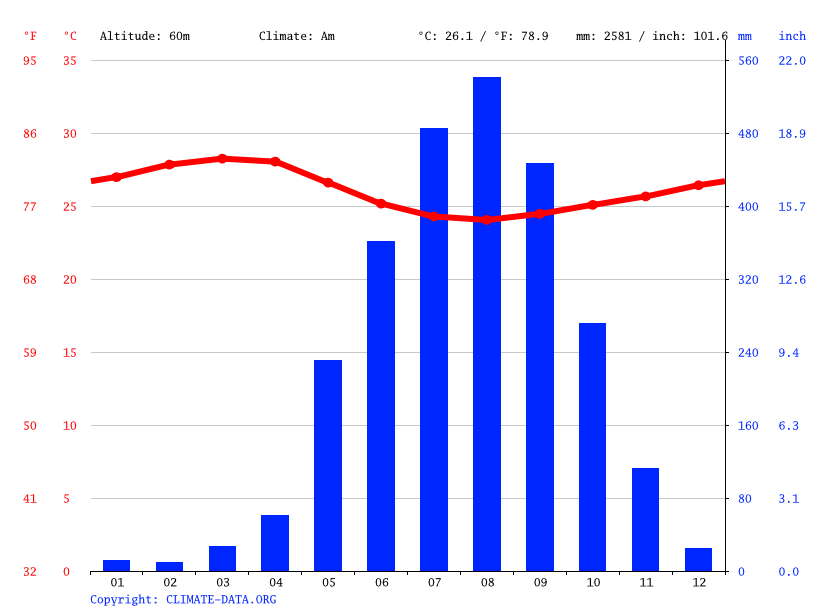 Climate graph // Weather by Month, Lunsar