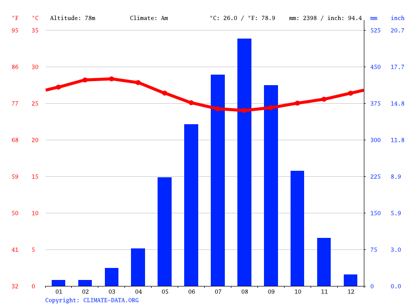 Climate graph // Weather by Month, Makump Bana