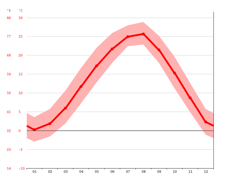 Temperature graph, Gimje