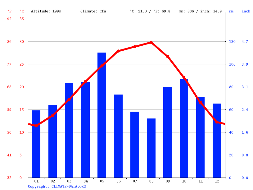 Climate graph // Weather by Month, San Antonio