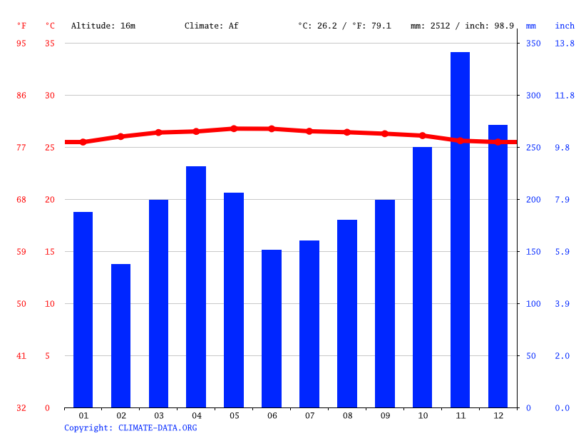 Climate graph // Weather by Month, Kota Warisan