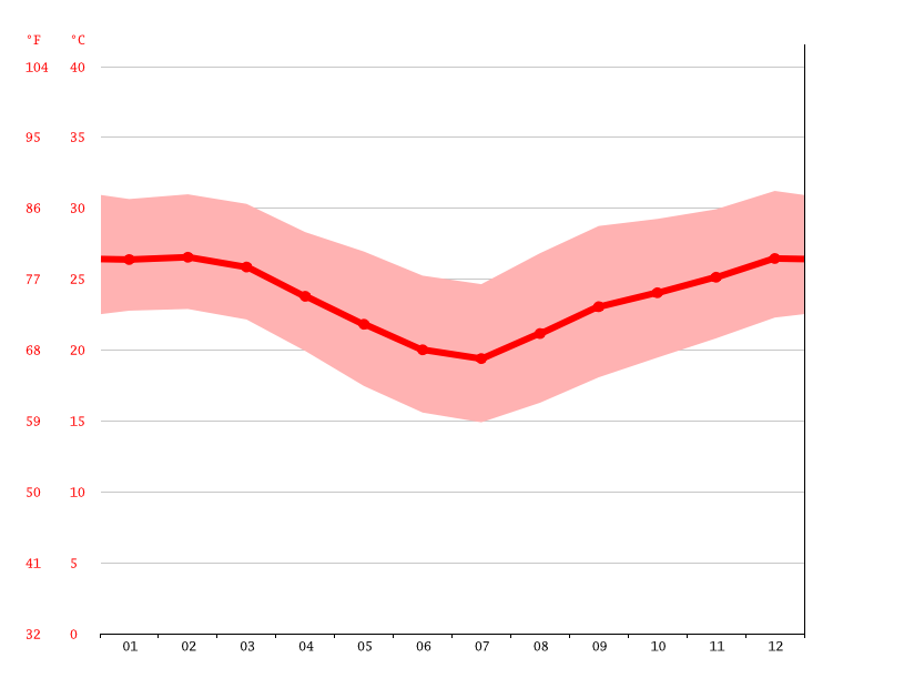 Temperature graph, Mimbiri