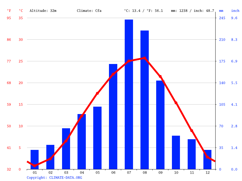 Climate graph // Weather by Month, Naju