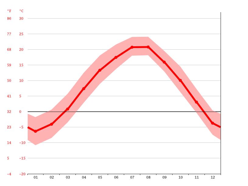 Temperature graph, Taebaek