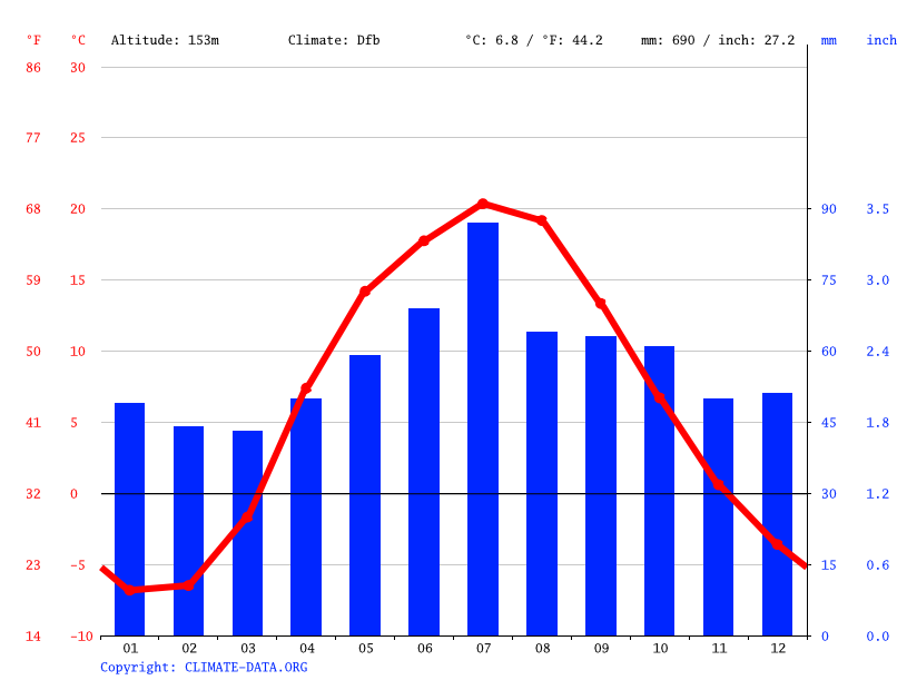 Climate graph // Weather by Month, Oryol