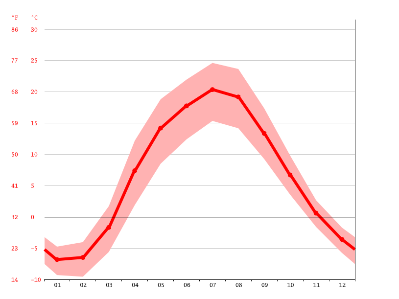 Temperature graph, Oryol