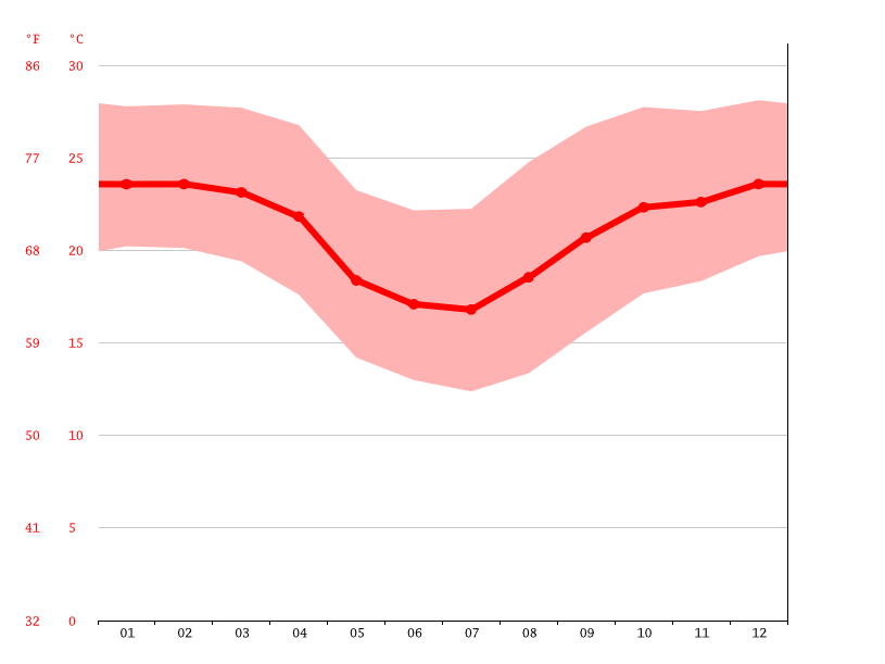 Temperature graph, Londrina
