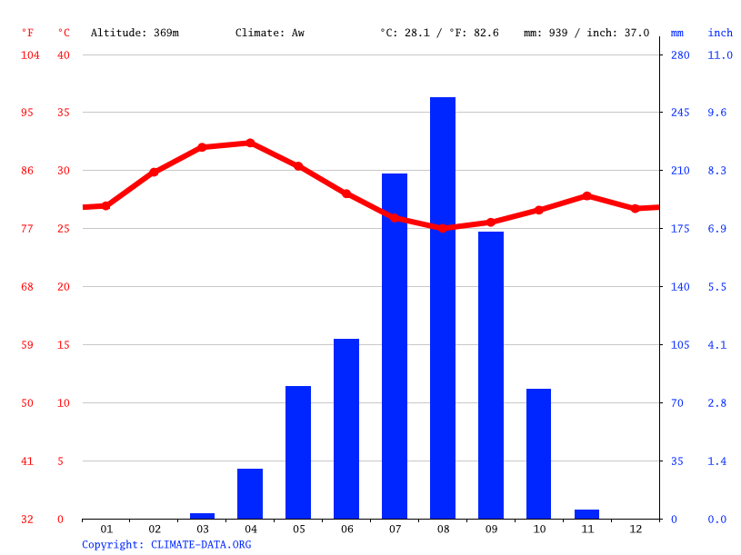 Climate graph // Weather by Month, Sarh