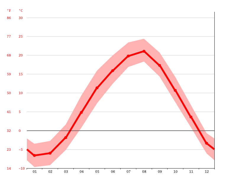 Temperature graph, Ebetsu