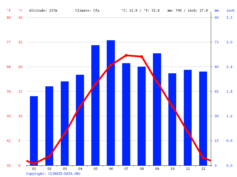 Climate graph // Weather by Month, Pécs