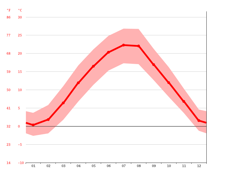 Temperature graph, Pécs