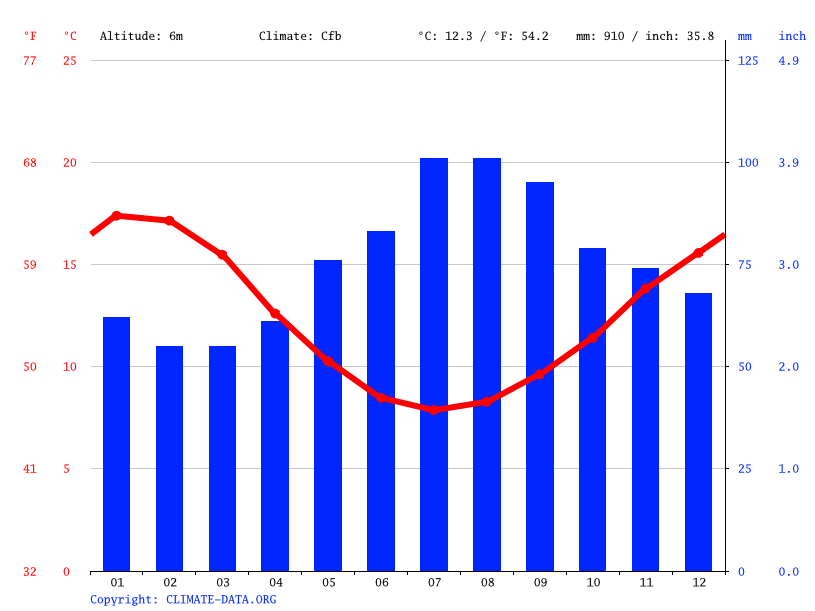 Climate graph // Weather by Month, Devonport