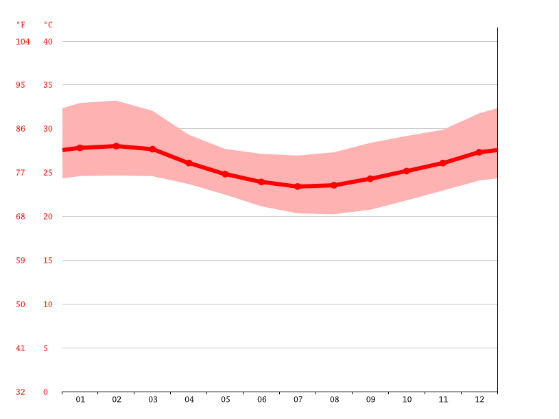 Temperature graph, Pongwe
