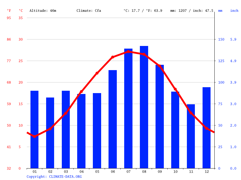 Climate graph, Florence